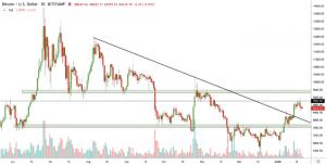 Crypto Market Analysis Jan 21 – Bitcoin Price, ETH, XRP.
