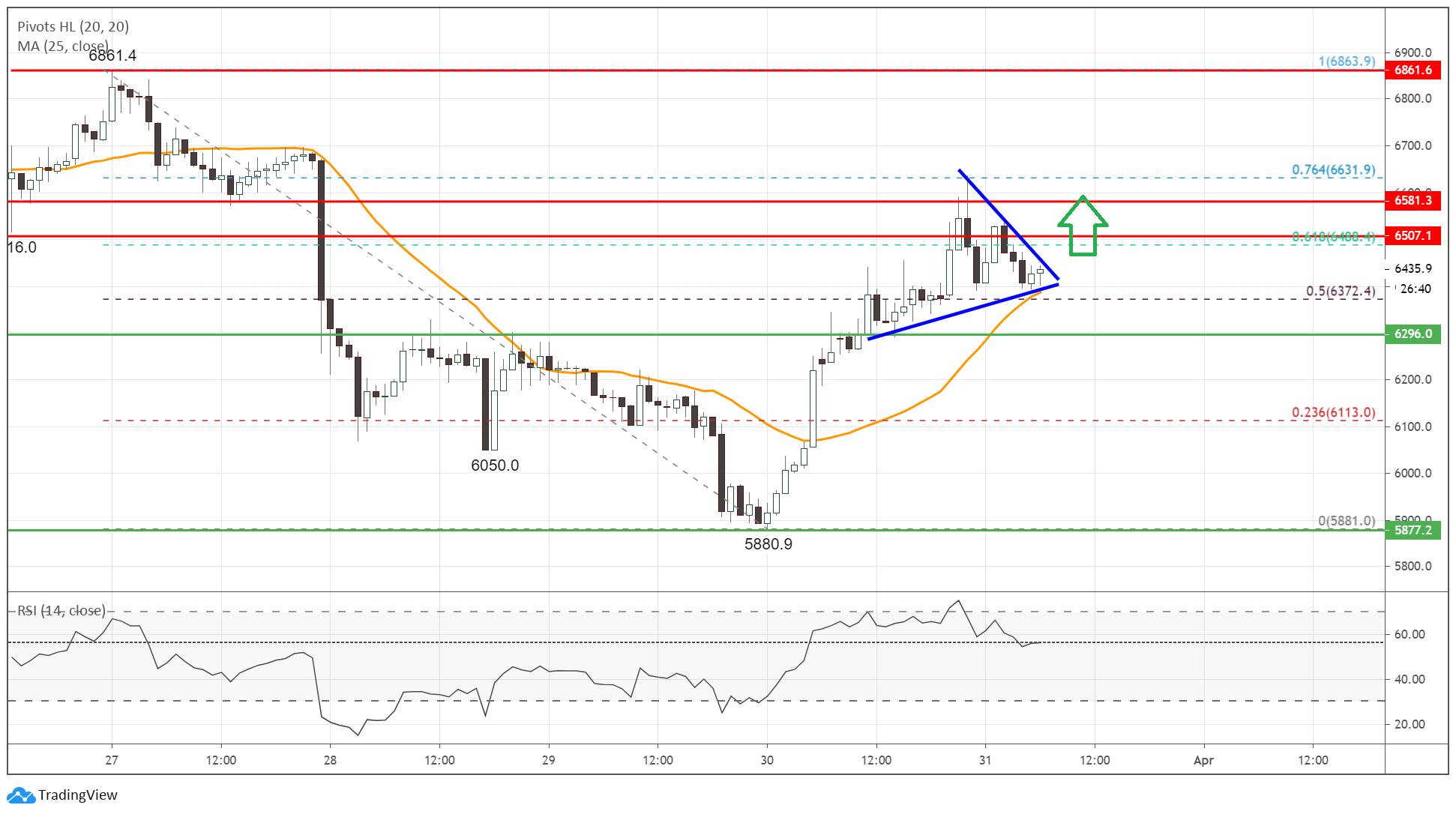 Btc-trend