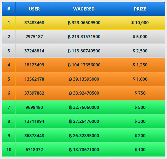 wager-prize